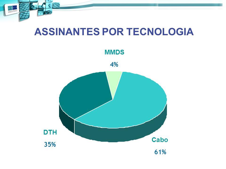 ASSINANTES POR TECNOLOGIA