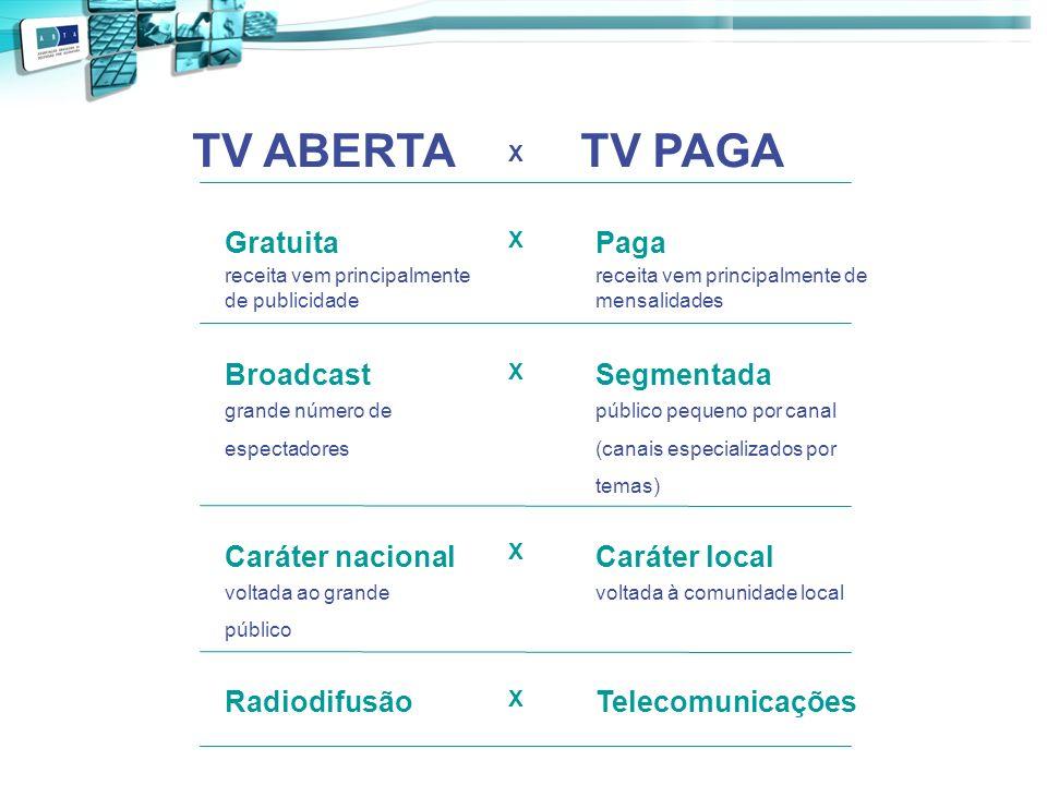 TV ABERTA TV PAGA Gratuita Paga Broadcast Segmentada Caráter nacional