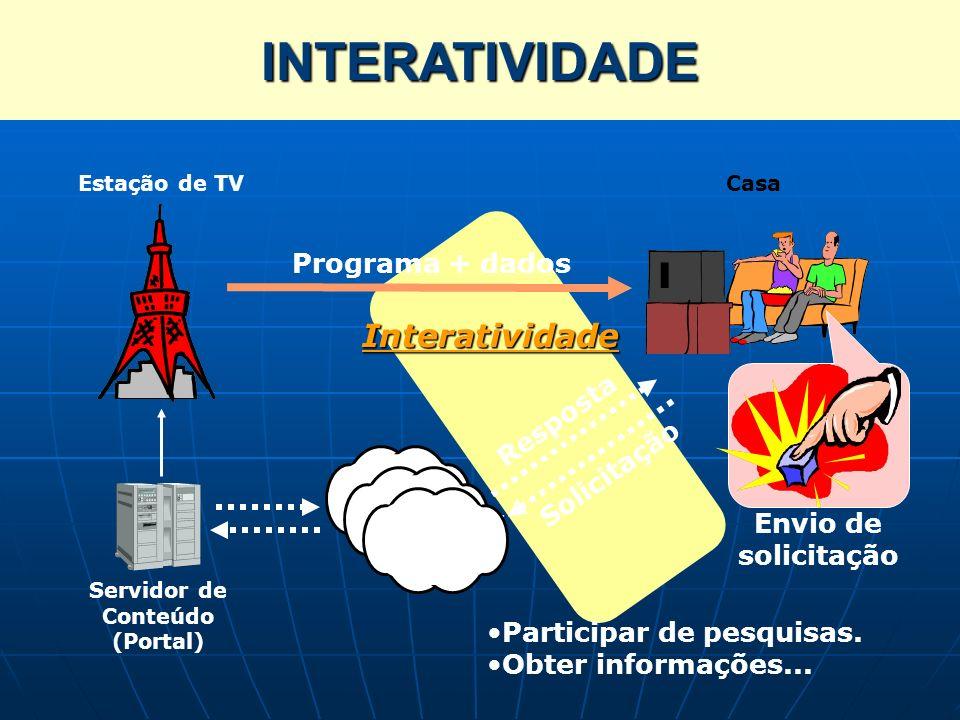 INTERATIVIDADE Interatividade Programa + dados Resposta Solicitação