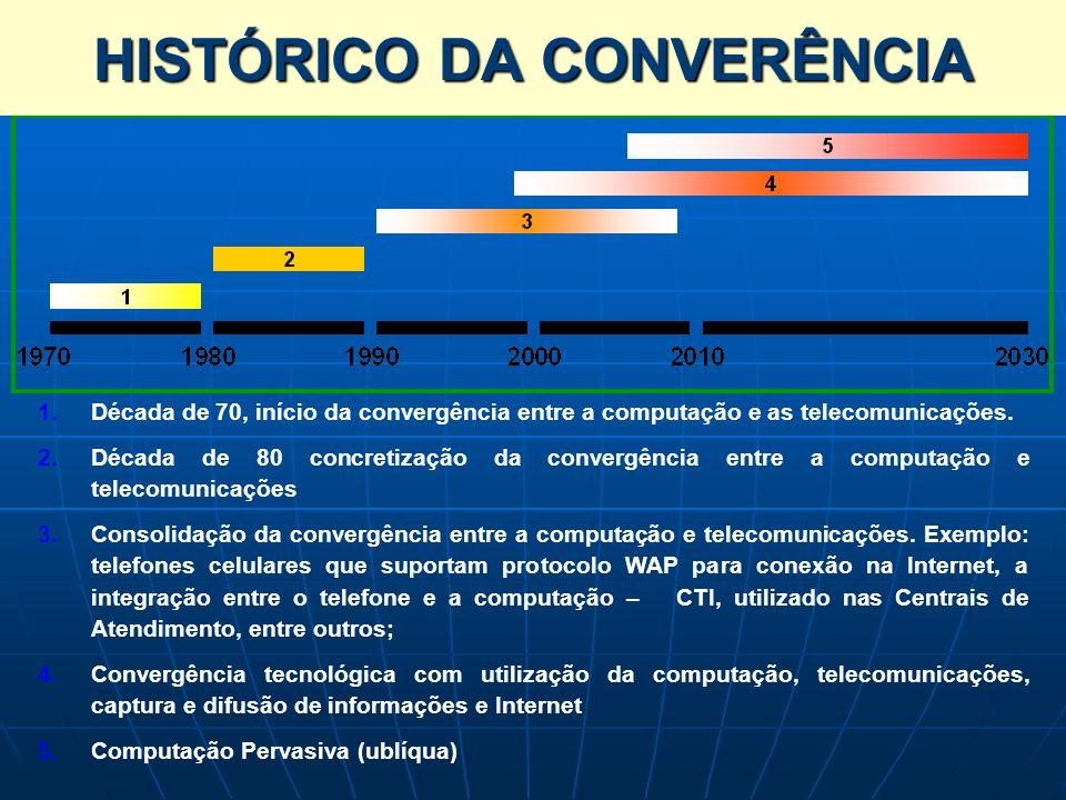 HISTÓRICO DA CONVERÊNCIA