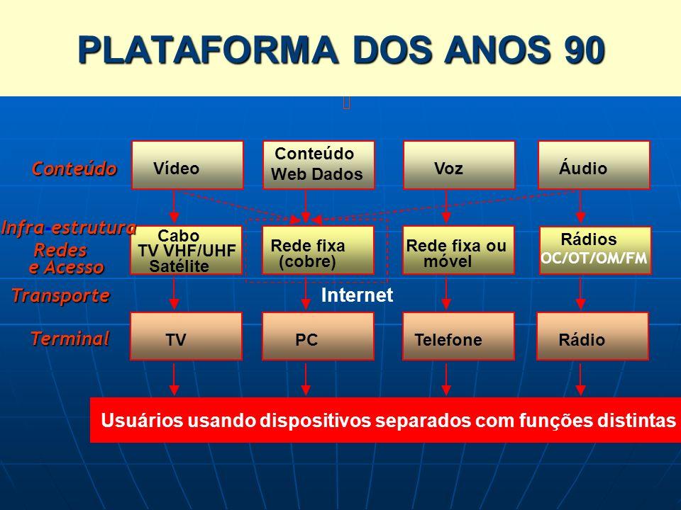 PLATAFORMA DOS ANOS 90 CONVERGÊNCIA DAS PLATAFORMAS (1/3) Conteúdo