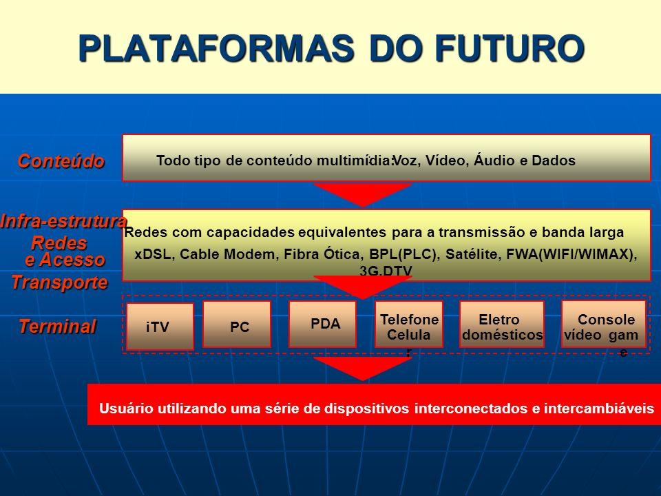 PLATAFORMAS DO FUTURO CONVERGÊNCIA DAS PLATAFORMAS (2/3) Conteúdo