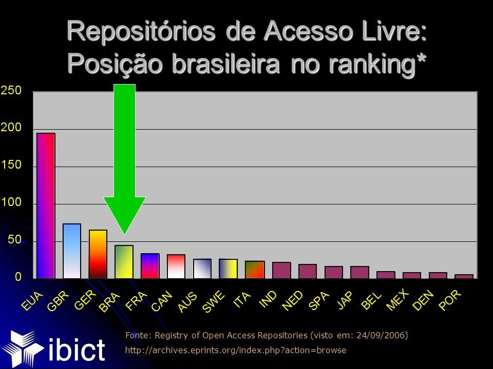 Repositórios de Acesso Livre: Posição brasileira no ranking*