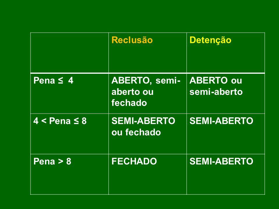 Reclusão Detenção. Pena ≤ 4. ABERTO, semi-aberto ou fechado. ABERTO ou semi-aberto. 4 < Pena ≤ 8.