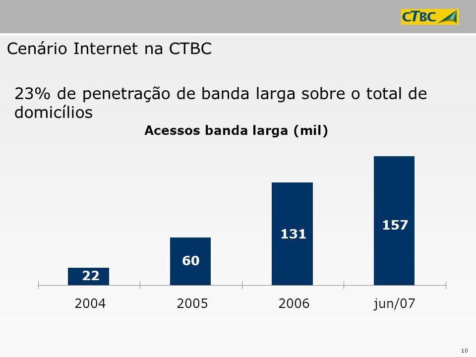 Cenário Internet na CTBC