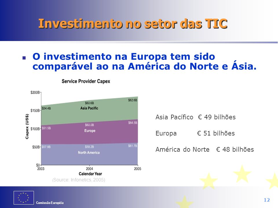 Investimento no setor das TIC