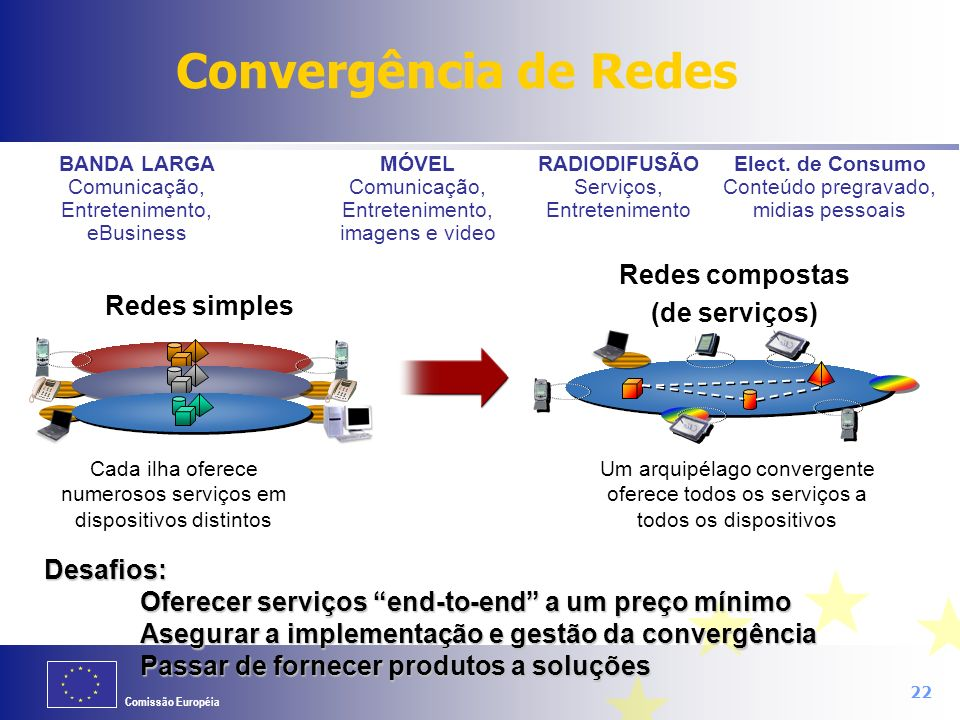 Cada ilha oferece numerosos serviços em dispositivos distintos