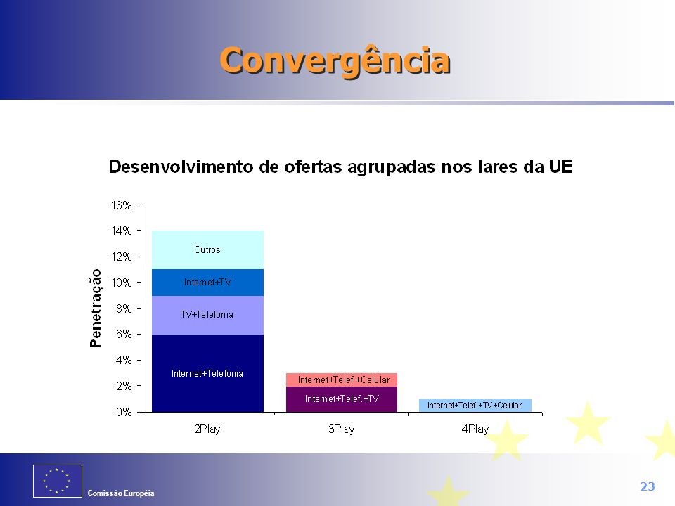 Convergência Convergence in the sector is well under way