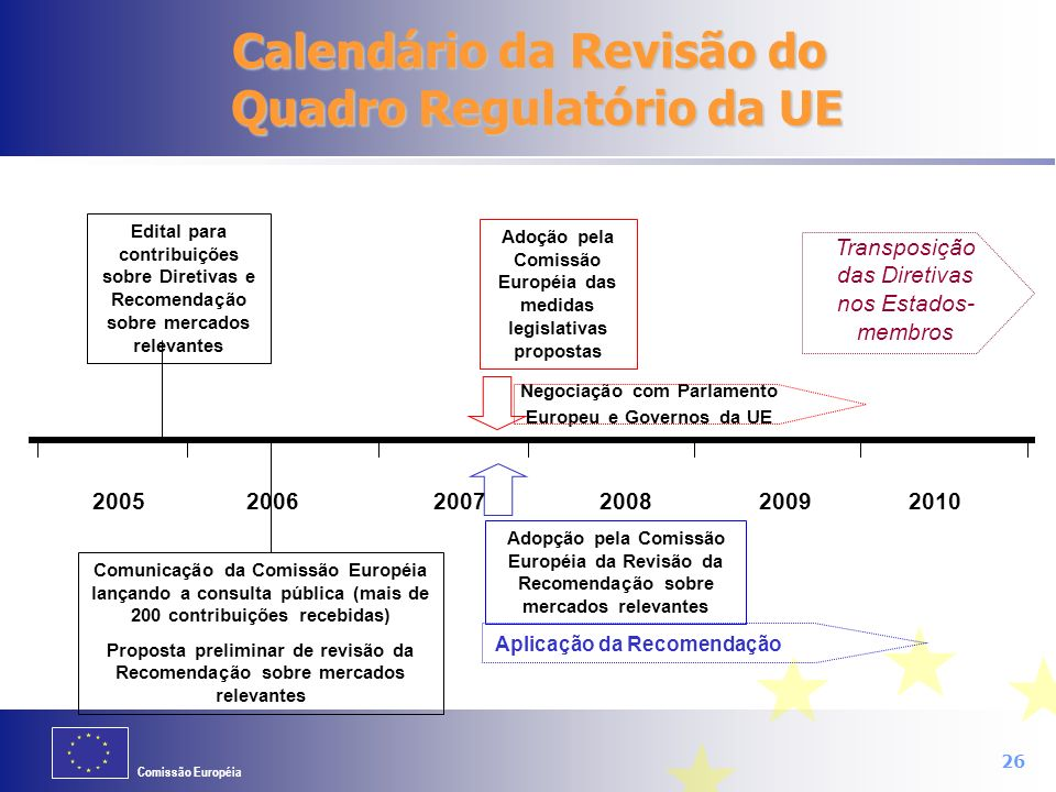 Calendário da Revisão do Quadro Regulatório da UE