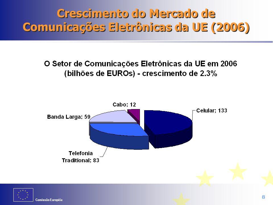 Crescimento do Mercado de Comunicações Eletrônicas da UE (2006)