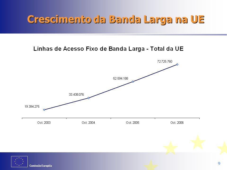 Crescimento da Banda Larga na UE