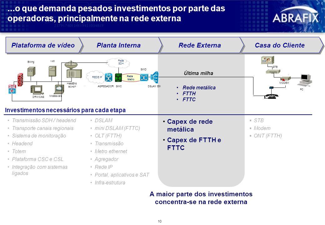 A maior parte dos investimentos concentra-se na rede externa