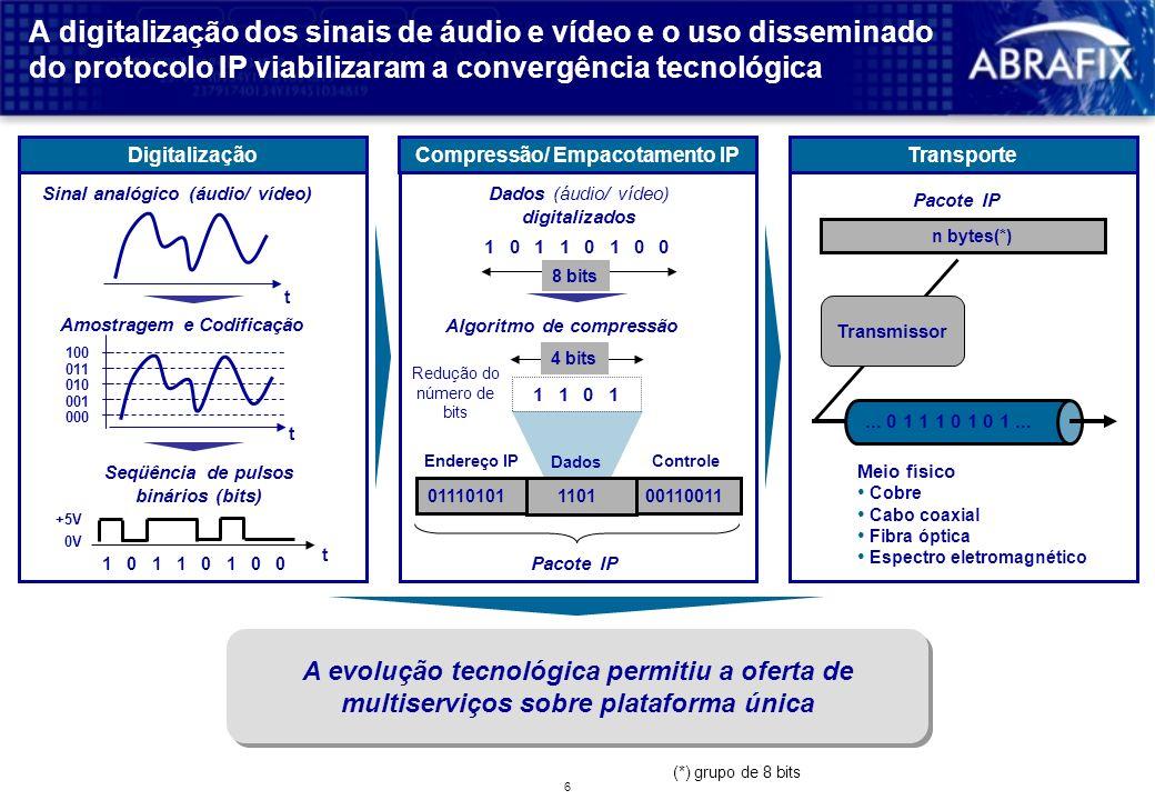 Compressão/ Empacotamento IP Seqüência de pulsos binários (bits)