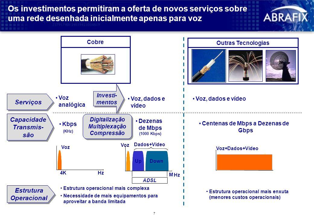 Capacidade Transmis-são Centenas de Mbps a Dezenas de Gbps