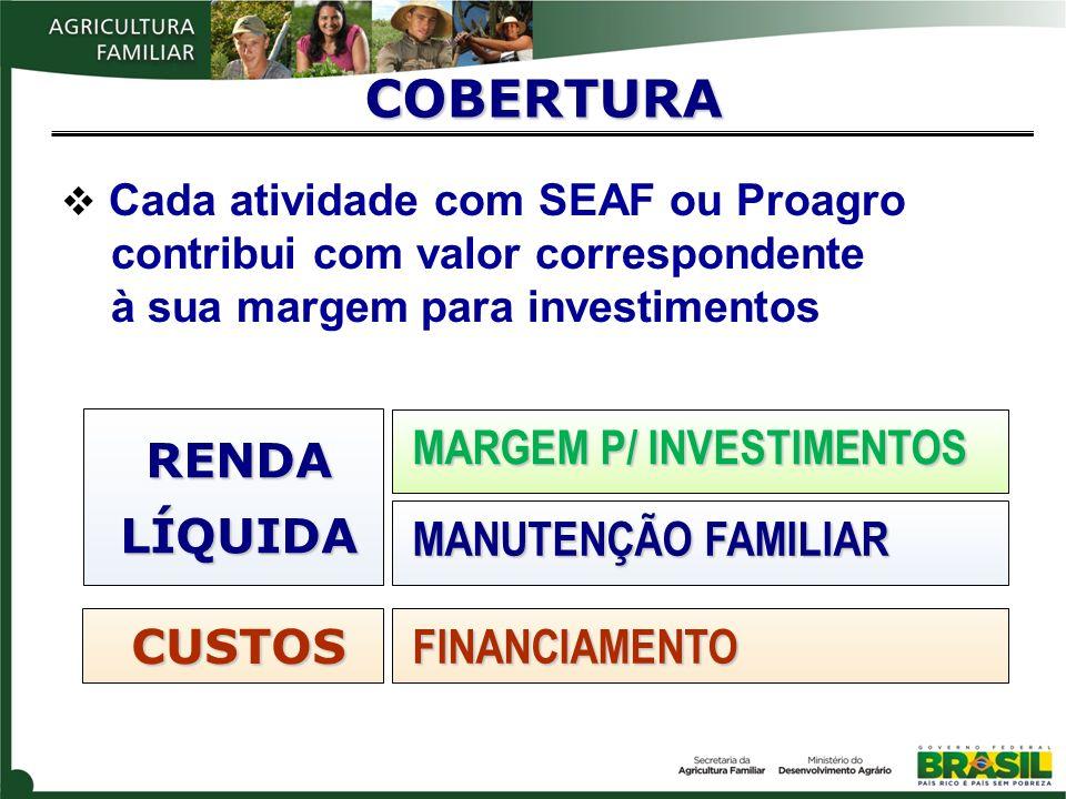 COBERTURA RENDA LÍQUIDA MARGEM P/ INVESTIMENTOS MANUTENÇÃO FAMILIAR