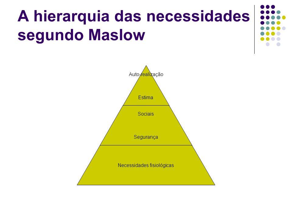 A hierarquia das necessidades segundo Maslow