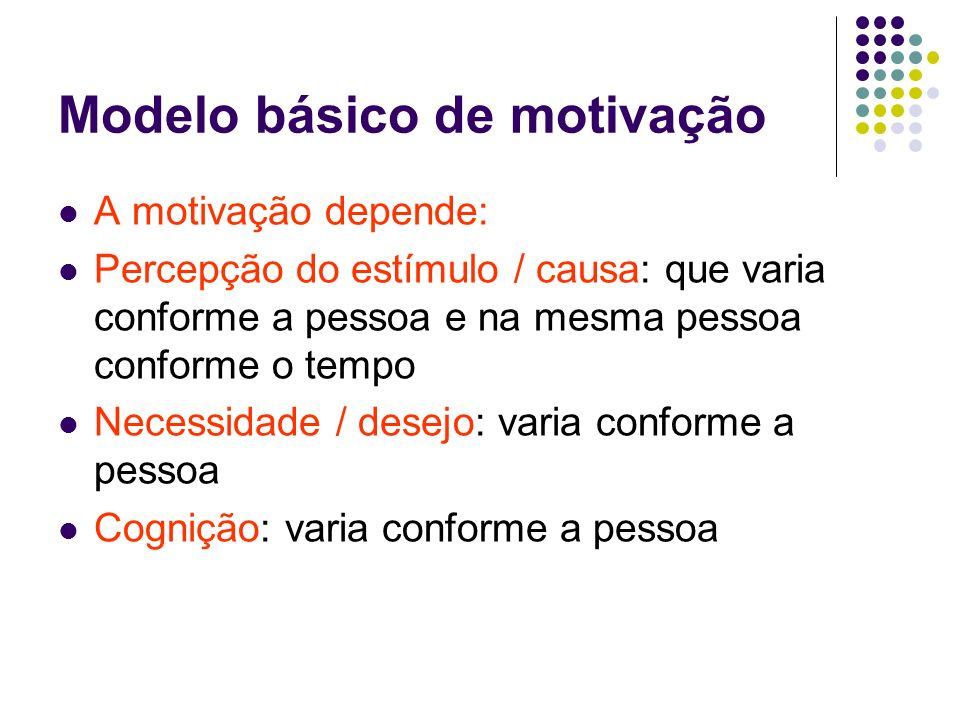 Modelo básico de motivação