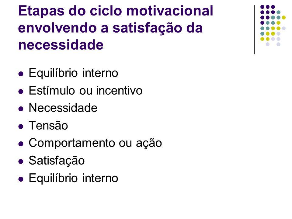 Etapas do ciclo motivacional envolvendo a satisfação da necessidade