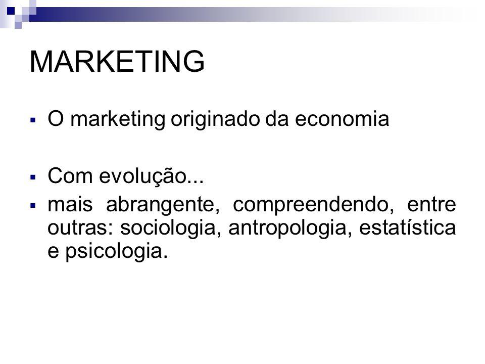MARKETING O marketing originado da economia Com evolução...
