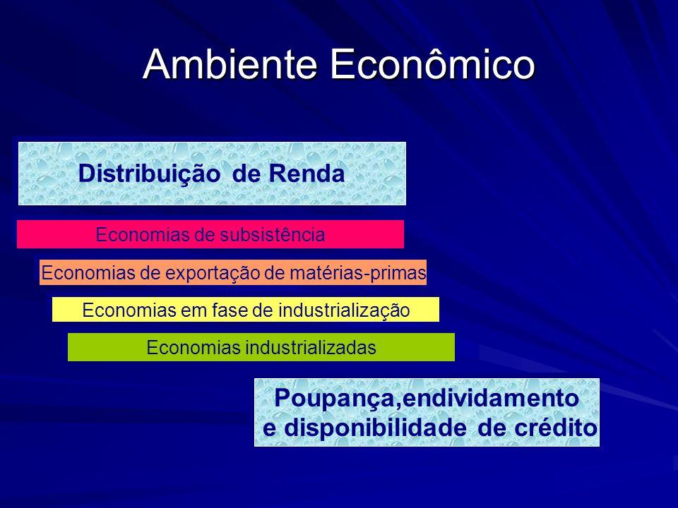 Poupança,endividamento e disponibilidade de crédito