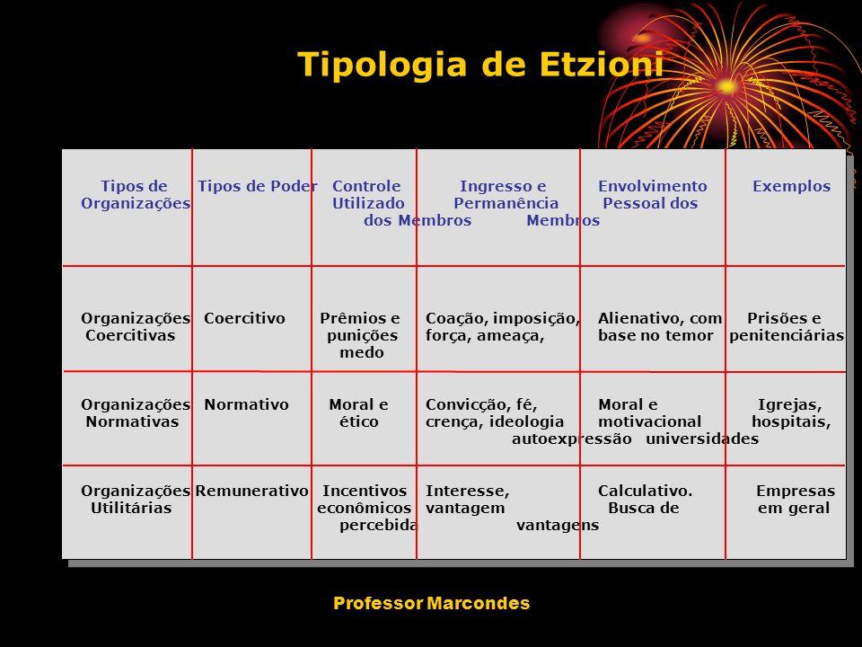 Tipologia de Etzioni Professor Marcondes