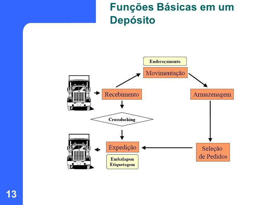 Funções Básicas em um Depósito