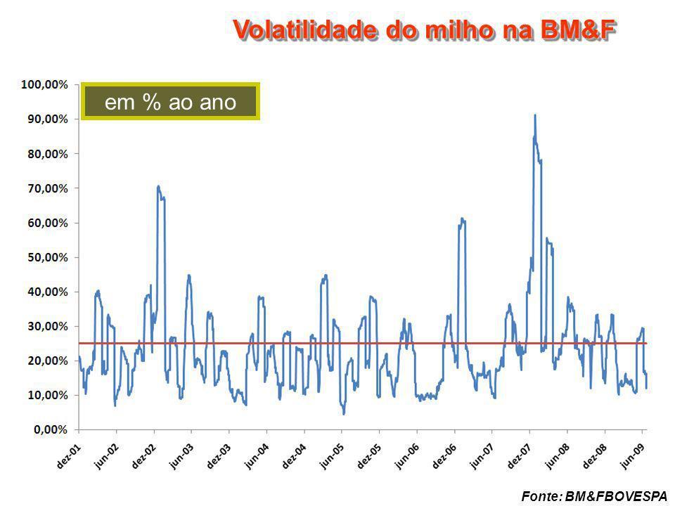 Volatilidade do milho na BM&F