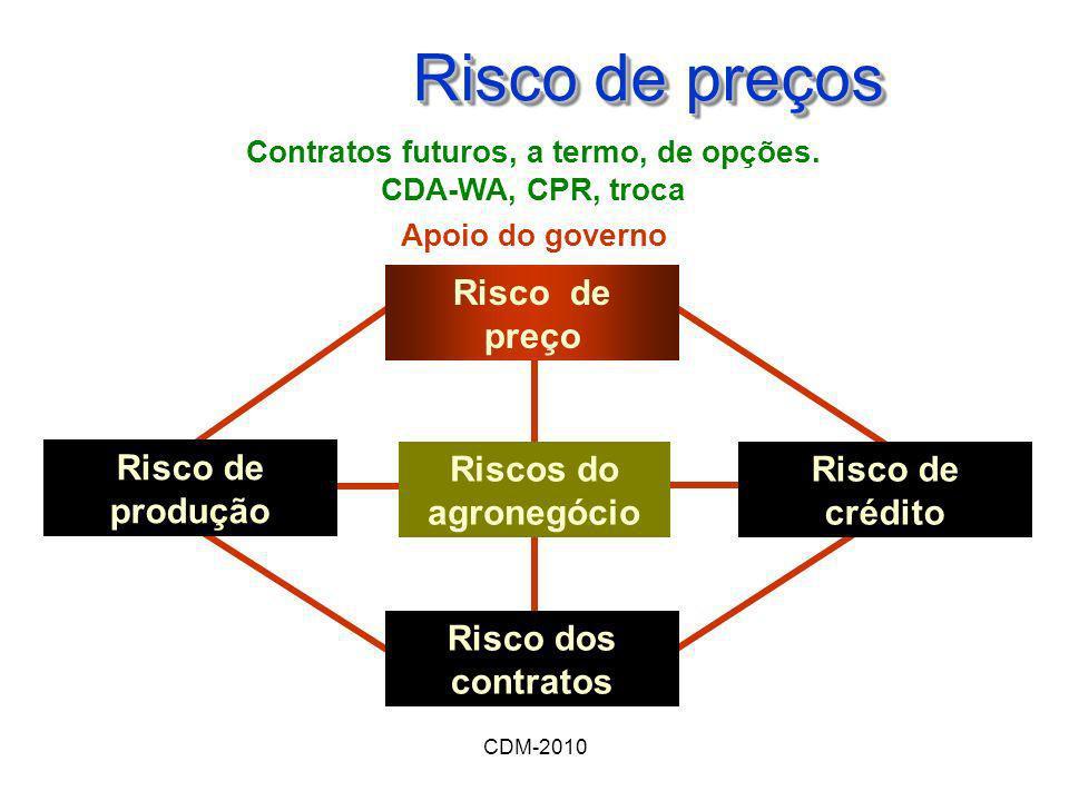 Contratos futuros, a termo, de opções. CDA-WA, CPR, troca