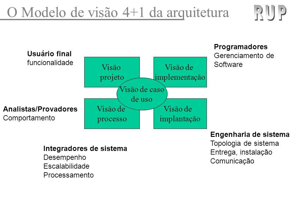 O Modelo de visão 4+1 da arquitetura RUP
