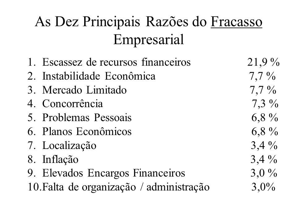 As Dez Principais Razões do Fracasso Empresarial