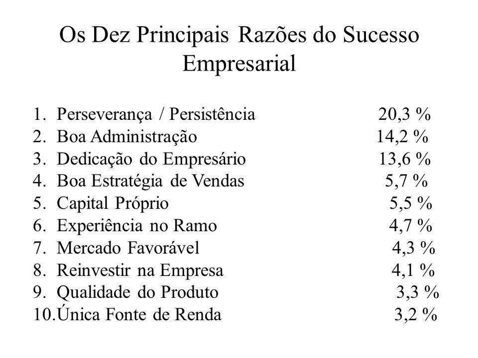 Os Dez Principais Razões do Sucesso Empresarial
