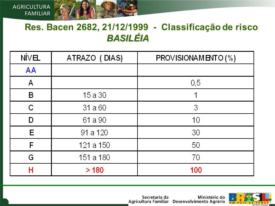 Res. Bacen 2682, 21/12/1999 - Classificação de risco