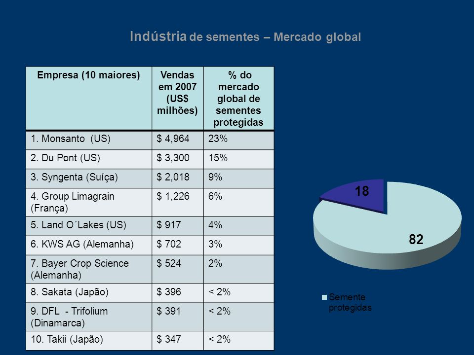 Indústria de sementes – Mercado global