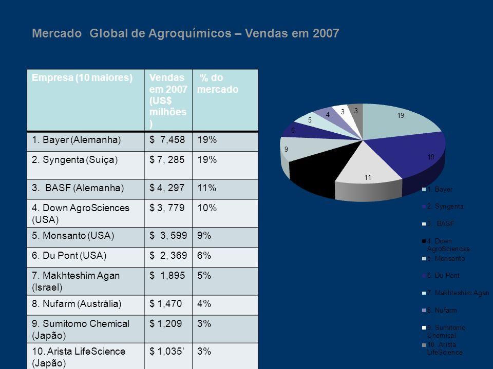 Mercado Global de Agroquímicos – Vendas em 2007