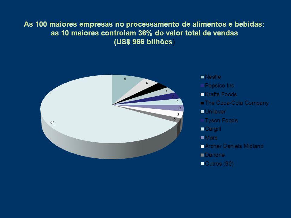 As 100 maiores empresas no processamento de alimentos e bebidas: as 10 maiores controlam 36% do valor total de vendas (US$ 966 bilhões)