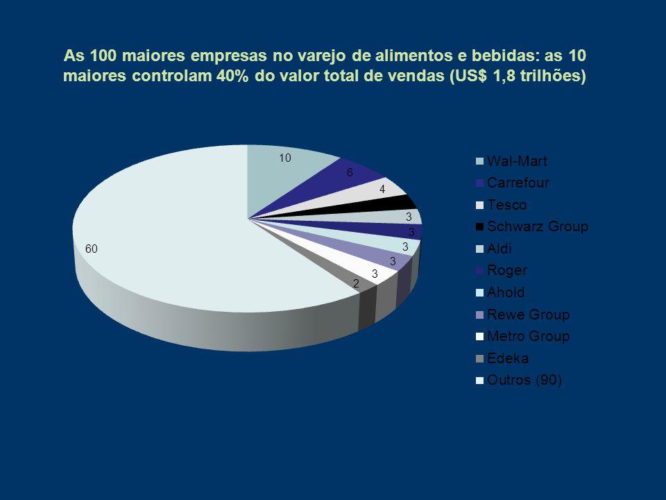 As 100 maiores empresas no varejo de alimentos e bebidas: as 10 maiores controlam 40% do valor total de vendas (US$ 1,8 trilhões)