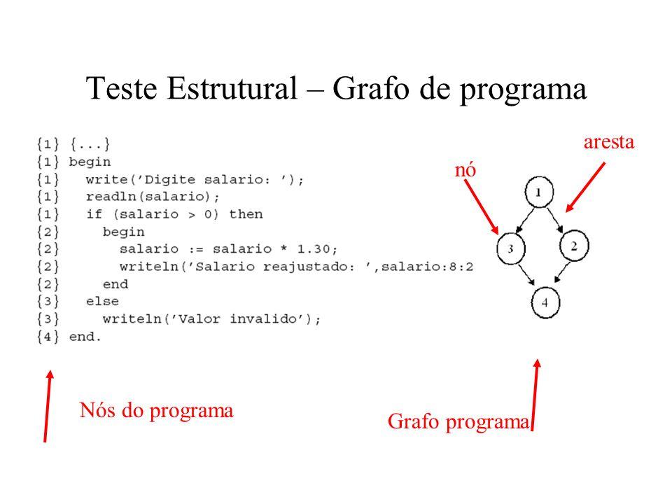 Teste Estrutural – Grafo de programa