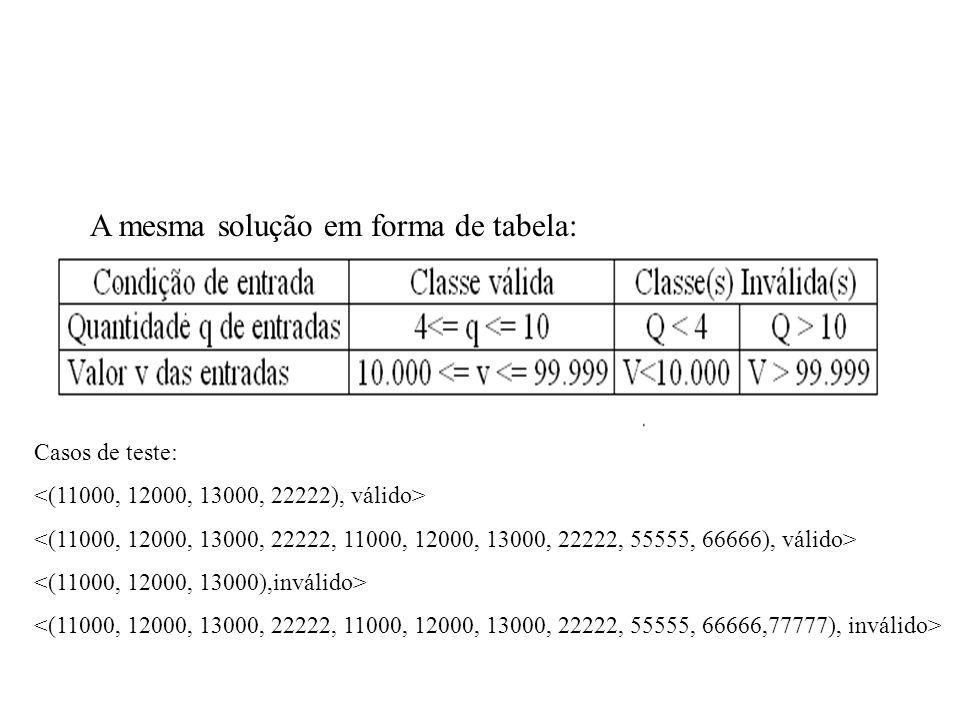 A mesma solução em forma de tabela: