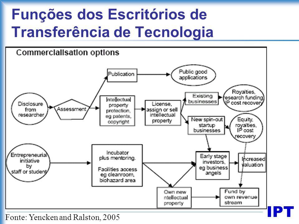 Funções dos Escritórios de Transferência de Tecnologia