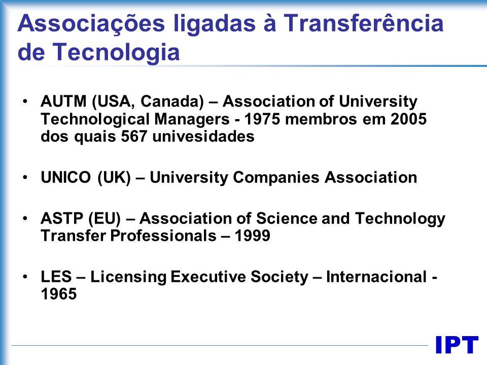 Associações ligadas à Transferência de Tecnologia