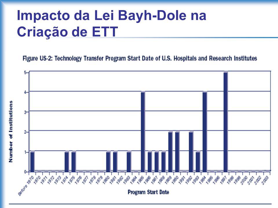 Impacto da Lei Bayh-Dole na Criação de ETT