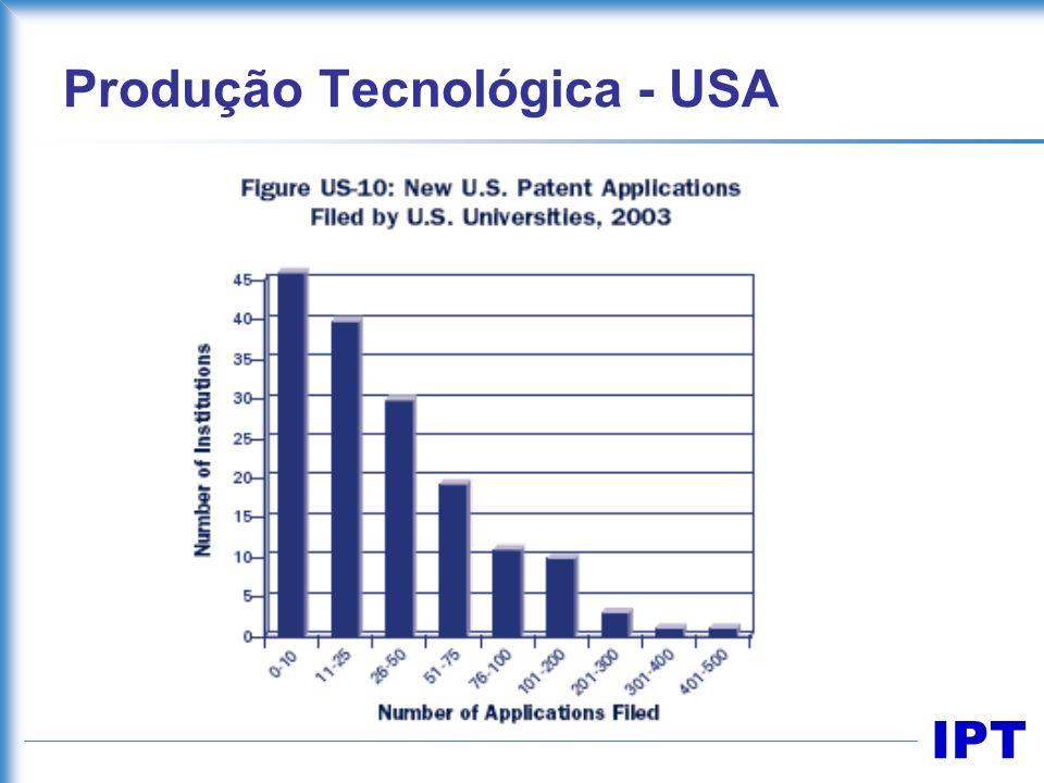 Produção Tecnológica - USA