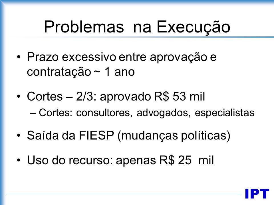 Problemas na Execução Prazo excessivo entre aprovação e contratação ~ 1 ano. Cortes – 2/3: aprovado R$ 53 mil.