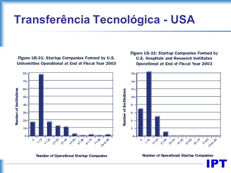 Transferência Tecnológica - USA