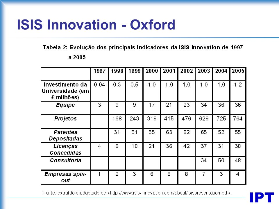 ISIS Innovation - Oxford