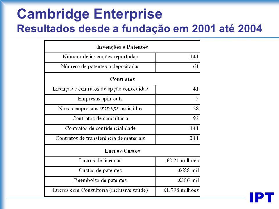Cambridge Enterprise Resultados desde a fundação em 2001 até 2004