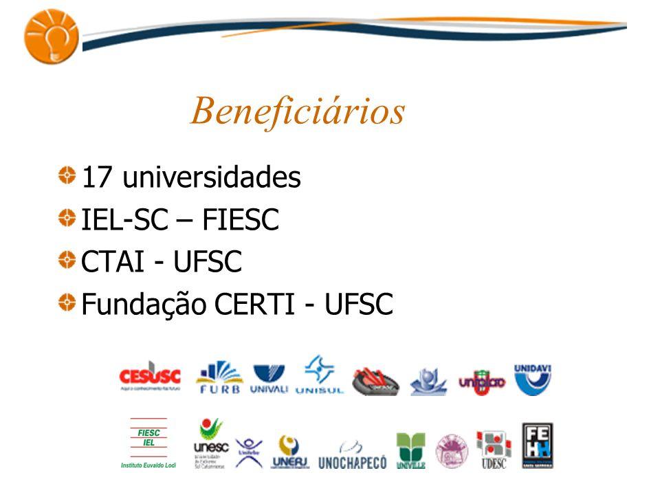 Beneficiários 17 universidades IEL-SC – FIESC CTAI - UFSC