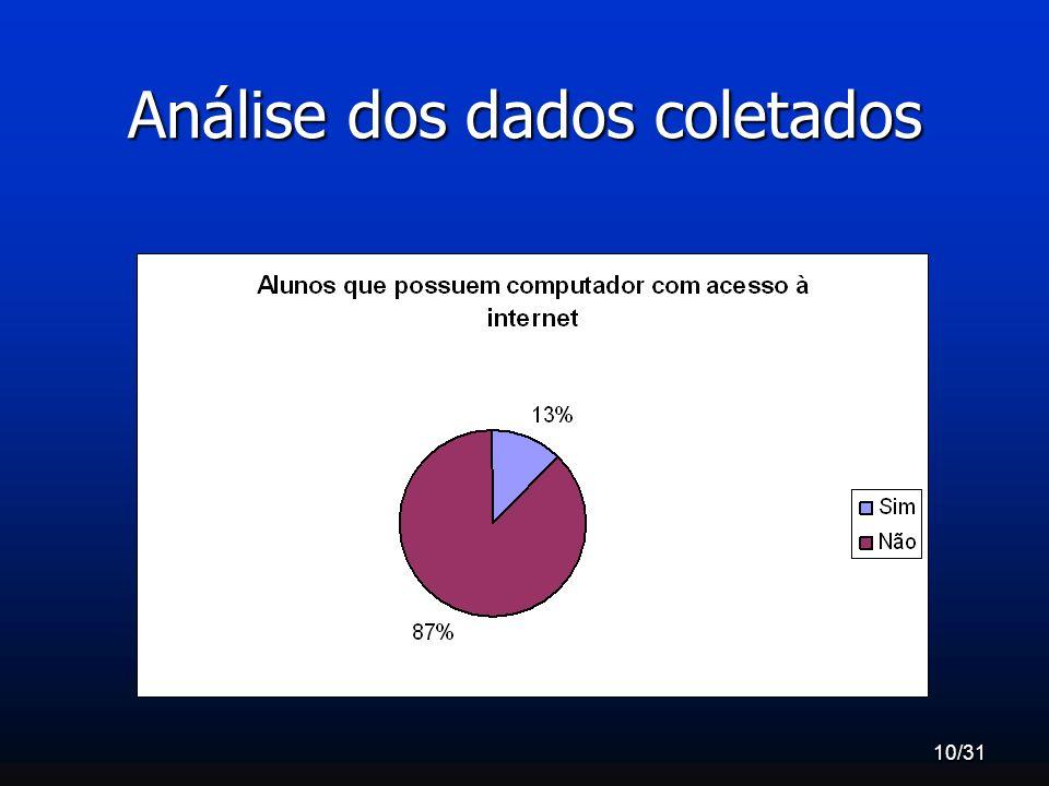 Análise dos dados coletados