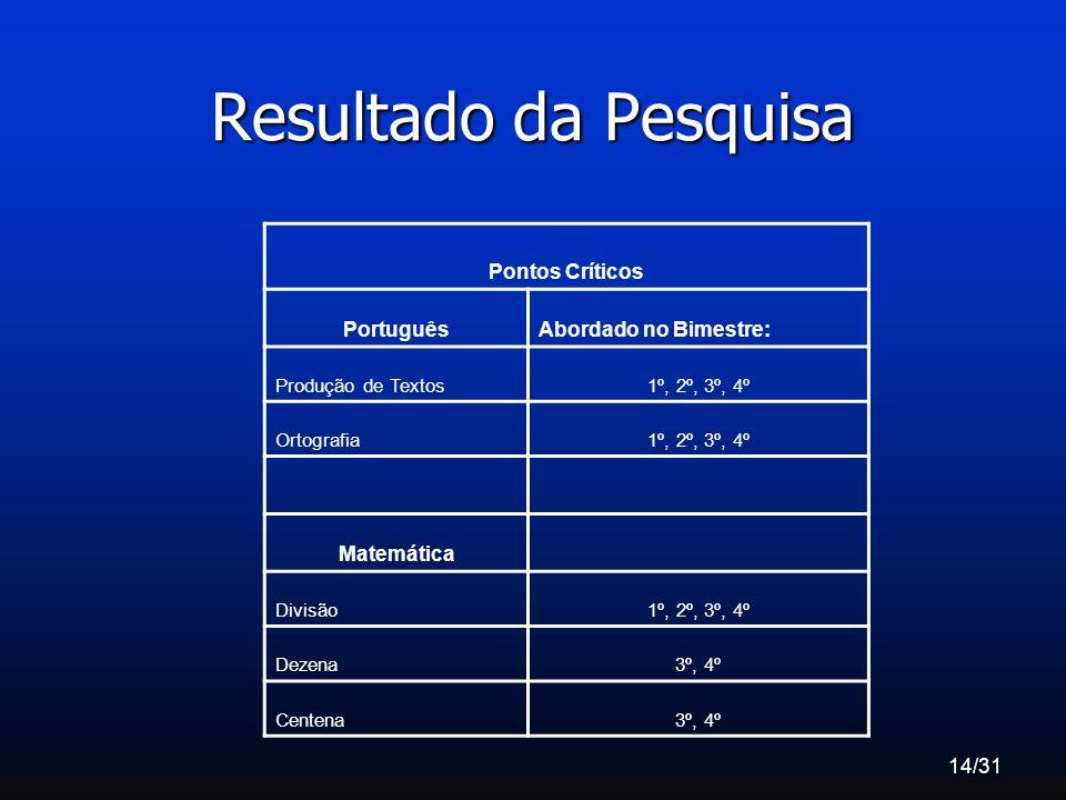 Resultado da Pesquisa Pontos Críticos Português Abordado no Bimestre: