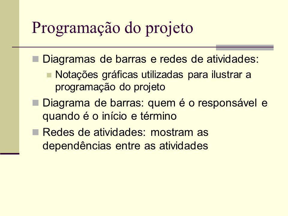 Programação do projeto